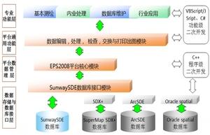 EPS地理信息工作站
